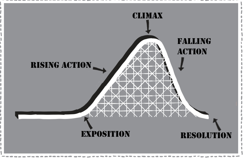 basic story structure  the plot roller coaster  and lauren